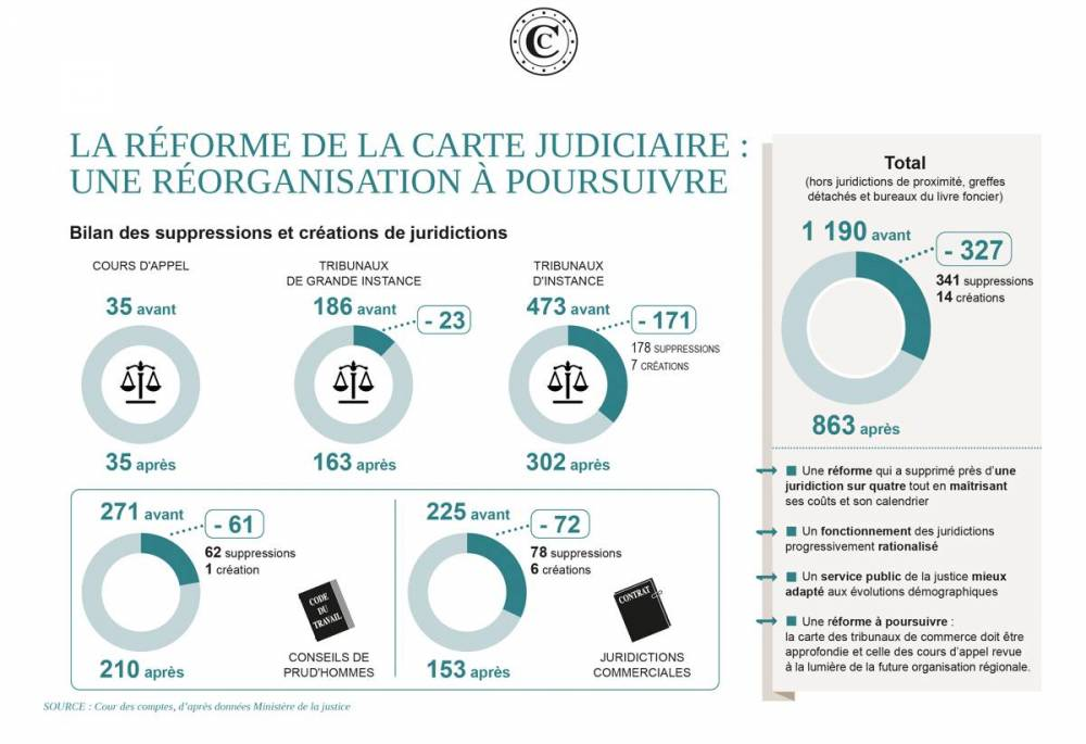 La réforme de la carte judiciaire ©  DR