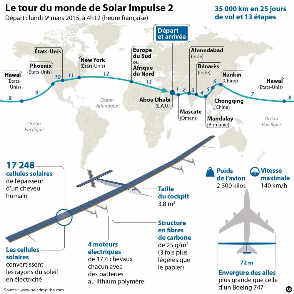 L'itinéraire de Solar Impulse 2