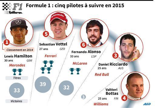 Palmarès des cinq pilotes de F1 à suivre cette saison © L. Saubadu/J. Jacobsen AFP
