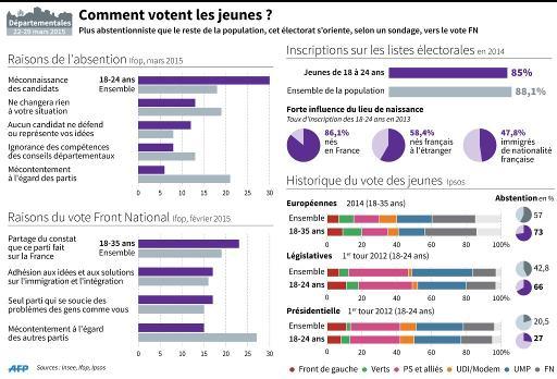 Comment votent les jeunes © J.Bonnard, S. Ramis AFP