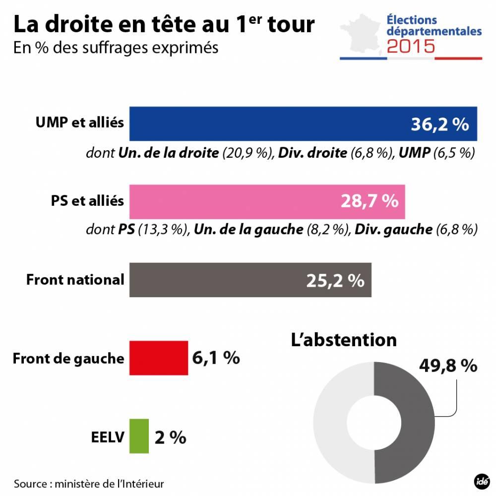 Les résultats du premier tour des départementales 2015 ©  Idé