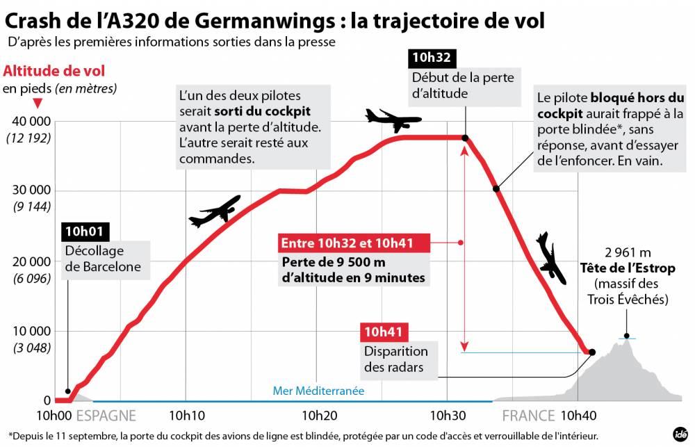 La trajectoire de vol due l'A320 de Germanwings