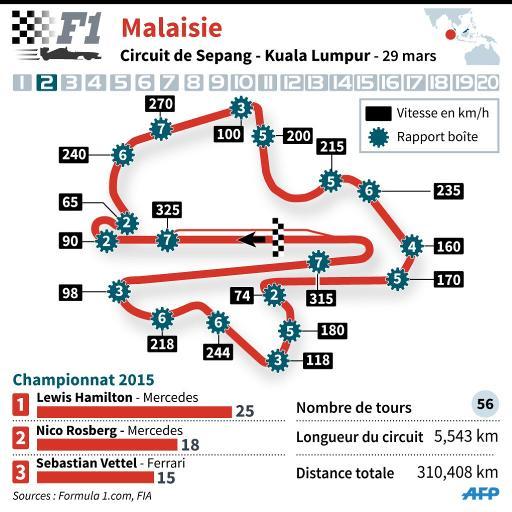 Circuit du GP de Malaisie ©  AFP