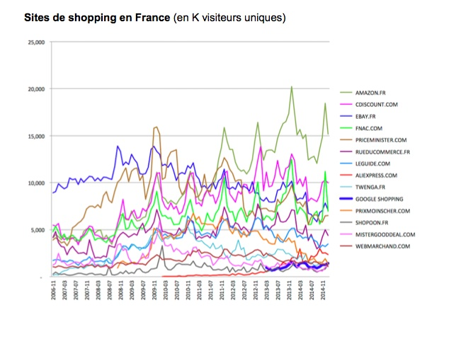 Les sites de shopping en France ©  Capture d'écran document Google