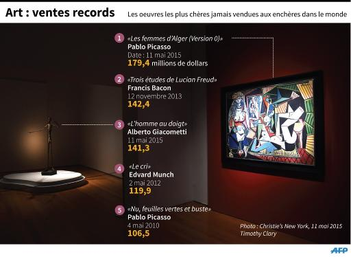 Art: les ventes records © G. Roma/J. Saeki, js/gal/pld AFP