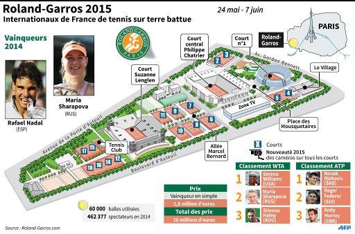 Plan du stade de Roland-Garros avec présentation du tournoi 2015, classement des joueurs et vainqueurs en 2014 © P. Deré/V.Lefai AFP
