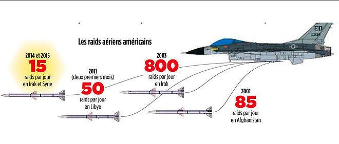 Les raids aériens américains.