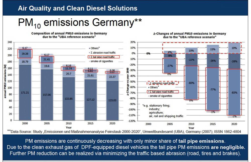 PARTICULES ALLEMAGNE © Agence environnementale fédérale allemande Bosch