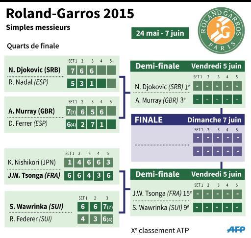 Le tableau masculin de Roland-Garros © P.Deré/V. Lefai AFP