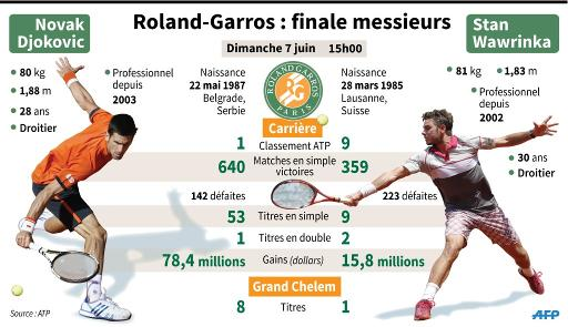 Roland Garros : les finalistes messieurs © K. Tian/J. Storey, dmk/ AFP
