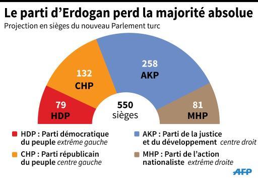 Le parti d'Erdogan perd la majorité absolue © K. Tian / G. Handyside, gil/jfs/pld AFP
