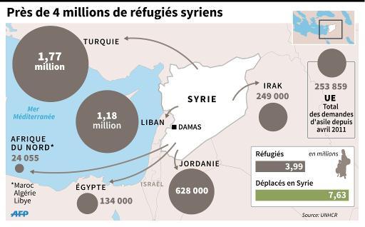 Carte du Moyen-Orient avec le nombre de réfugiés syriens par pays © K.Tian/J.Jacobsen AFP