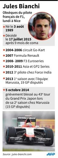 Biographie du pilote français Jules Bianchi © K. Tian/V.Lefai AFP