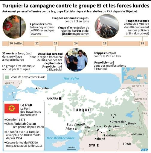 Chronologie cartographiée de l'offensive turque contre le groupe État islamique et le PKK, fiche explicative du PKK © P. Pizarro / J. Storey AFP