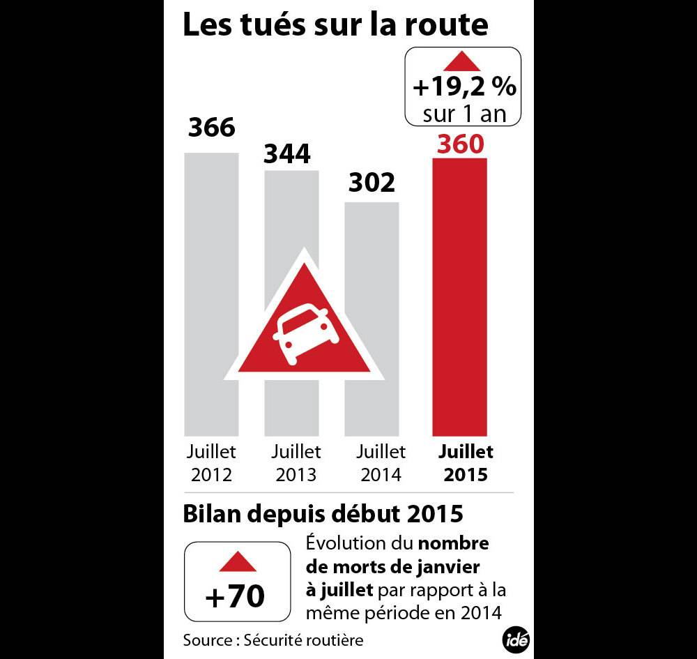 les_tues_sur_la_route_32220_epsC © ROBIC