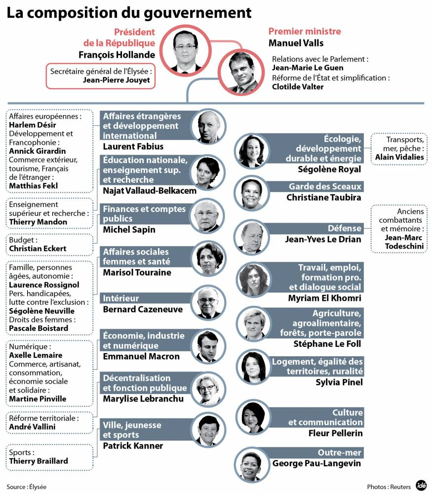 composition gouvernement valls 1 complet