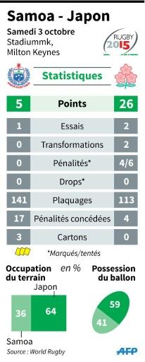Statistiques du match Samoa-Japon © K. Tian/P. Defosseux AFP