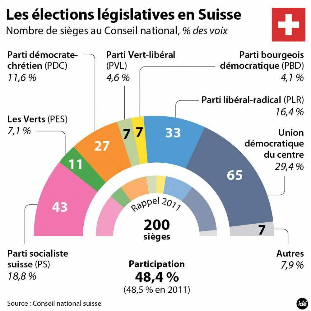 FIL-Elections-suisse-Portugal-2015119