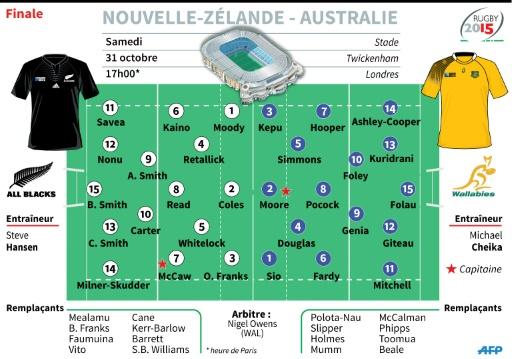 Compositions des équipes de Nouvelle-Zélande et d'Australie pour la finale de la Coupe du monde de Rugby © L. Saubadu/V.Lefai, sc/vl AFP