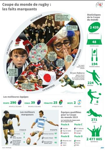 Les faits marquants de la Coupe du monde de rugby 2015 gagnée par la Nouvelle-Zélande en Angleterre et qualifiés pour la Coupe 2019 © I.de Véricourt/S.Malfatto, sim/vl AFP