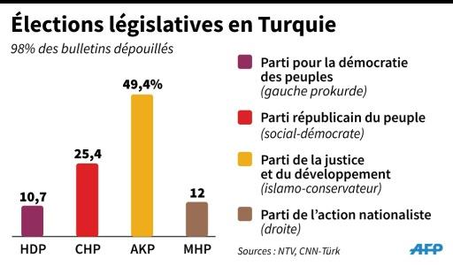 Elections législatives en Turquie © S.Ramis/V.Lefai, VL/MAB AFP
