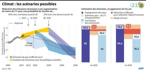 Climat : les scénarios possibles © I.Véricourt/S.Malfatto, sim/sc AFP