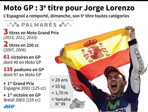 Moto GP : 3e titre pour Jorge Lorenzo © S. Ramis/P. Defosseux, pld/jj AFP
