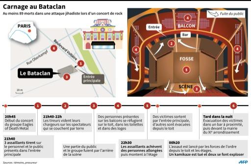 Plan de situation et succession des évènements survenus au Bataclan pendant l'attaque © J.Bonnard/V. Breschi AFP