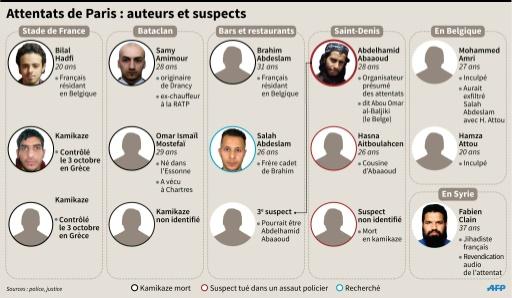Les auteurs et suspects des attentats de Paris © S.Blanchard/V.Lefai, vl-abm/pld AFP