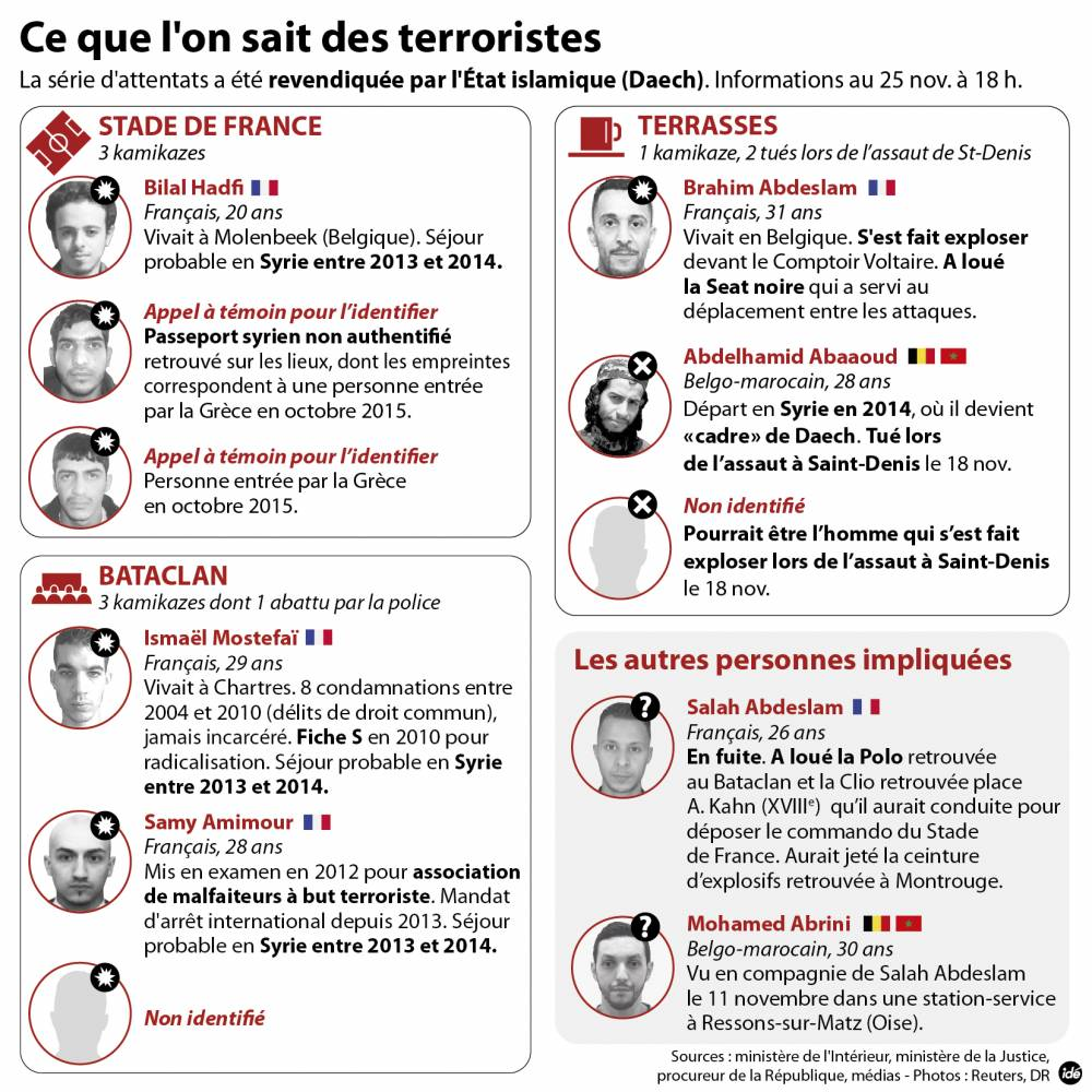 FIL-AttentatsParis-Terroristes-151119