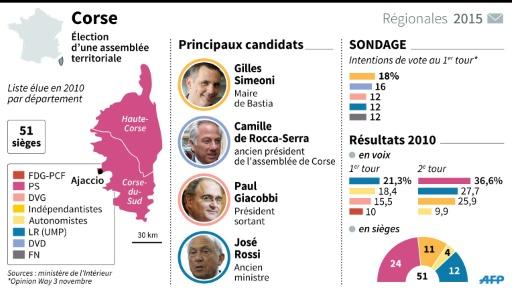 Carte de la région Corse, principaux candidats, sondage, résultats de 2010 (1er et 2e tour des régionales)en voix en siège © S. Ramis/P. Defosseux AFP