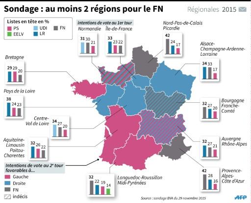 Sondage: au moins 2 régions pour le FN ©  AFP