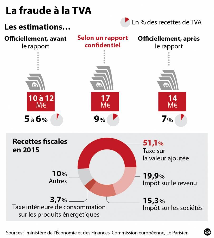 FIL-Fraude TVA-20151222-Qai