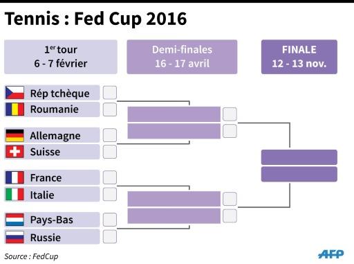 Fed Cup 2016 © eye AFP