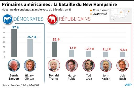 Présidentielle américaine : sondages avant la primaire du New Hampshire © Alain BOMMENEL, Kun TIAN AFP