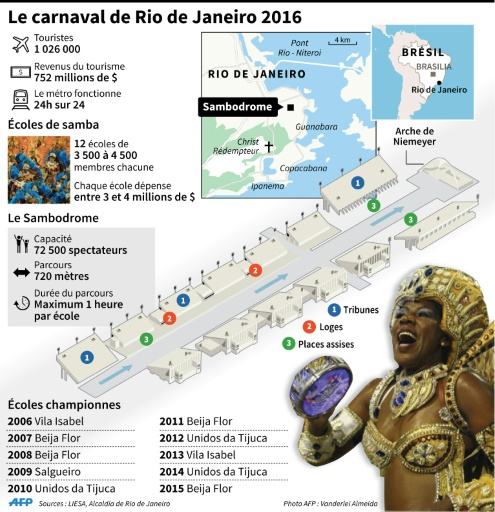 Le carnaval de Rio de Janeiro 2016 © Gustavo Izus/, Nicolas Ramallo AFP