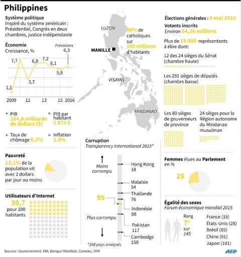 Philippines: les principaux indicateurs socio-économiques du pays avant les élections © Gal Roma AFP