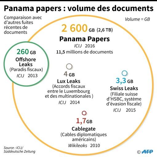 Panama Papers : le volume des documents © Vincent LEFAI, Kun TIAN AFP
