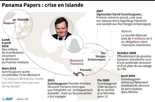 Chronologie de la crise en Islande après les révélations liées aux Panama papers concernant le Premier ministre  © John SAEKI, Adrian LEUNG AFP