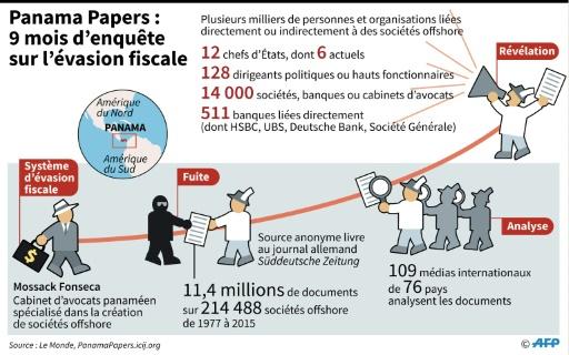 """Principales étapes et chiffres clés de la gigantesque enquête journalitique """"Panama Papers"""" sur l'évasion fiscale dans le monde  © Thomas SAINT-CRICQ, Philippe Mouche AFP"""