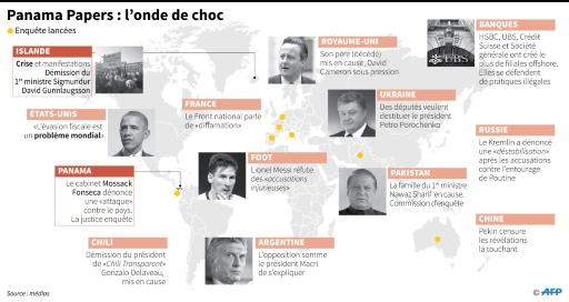 Panama Papers: l'onde de choc © Sabrina BLANCHARD, Alain BOMMENEL AFP