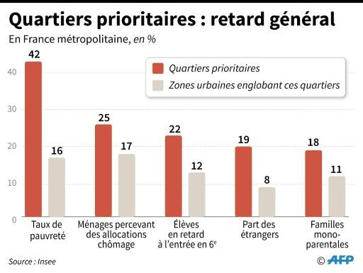 Quartiers prioritaires : retard général © Jean Michel CORNU AFP