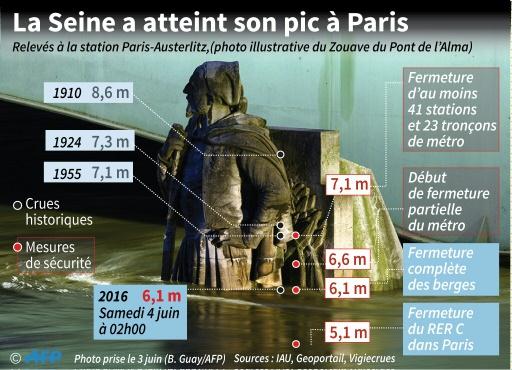 La Seine a atteint son pic à Paris © Thomas SAINT-CRICQ, Sabrina BLANCHARD AFP