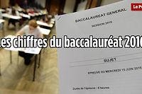 695 682 candidats sont inscrits aux épreuves du bac 2016. ©Le Point.fr