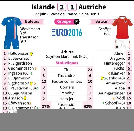 Euro-2016: statistiques d'Islande-Autriche © Paz PIZARRO, Thomas SAINT-CRICQ AFP