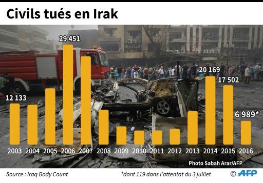 Civils tués en Irak © Sophie RAMIS AFP