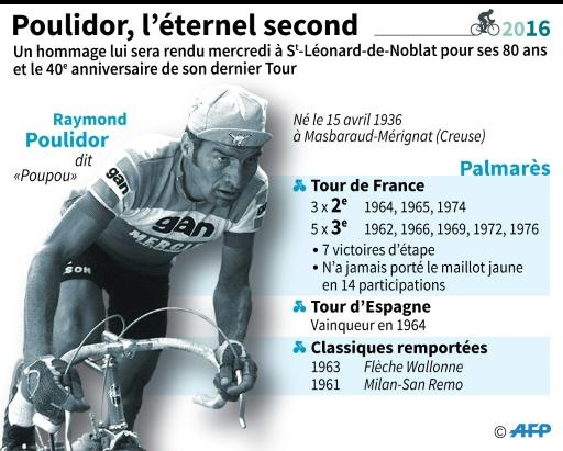 Raymond Poulidor, l'éternel second © Sabrina BLANCHARD, Paul DEFOSSEUX AFP