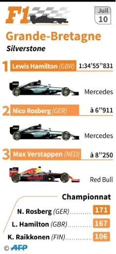 Les résultats du Grand Prix de Grande-Bretagne © Simon MALFATTO AFP