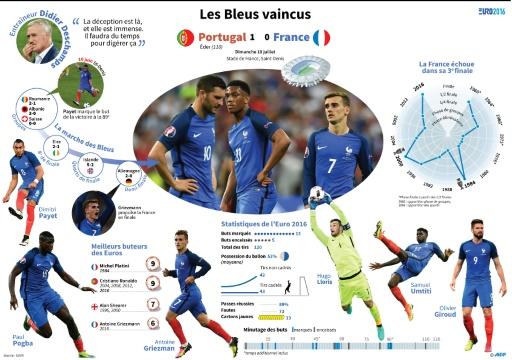 Les Bleus vaincus © Iris ROYER DE VERICOURT, Simon MALFATTO AFP