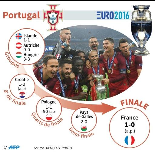 Finale de l'Euro-2016 : parcours du Portugal © Thomas SAINT-CRICQ, Sophie RAMIS AFP